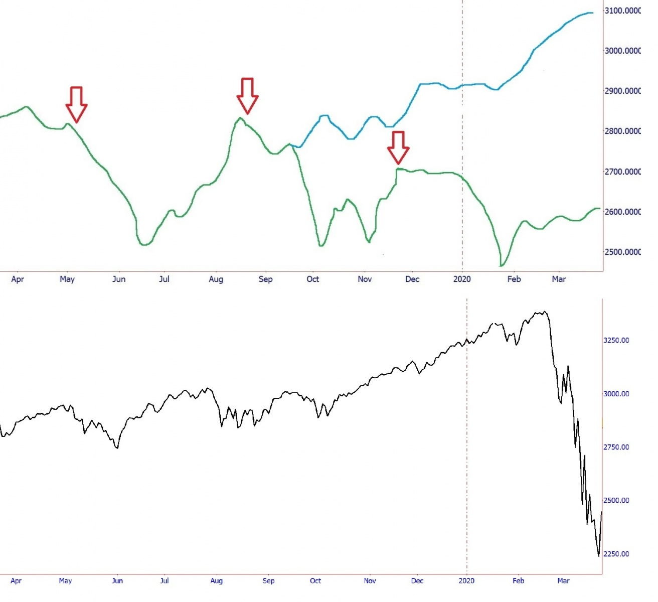 2019-SP-500-Forecast-Line-VS-Actual