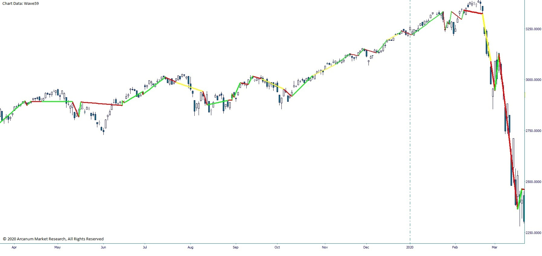 2019-Annual-SPX-Cycles-SPX