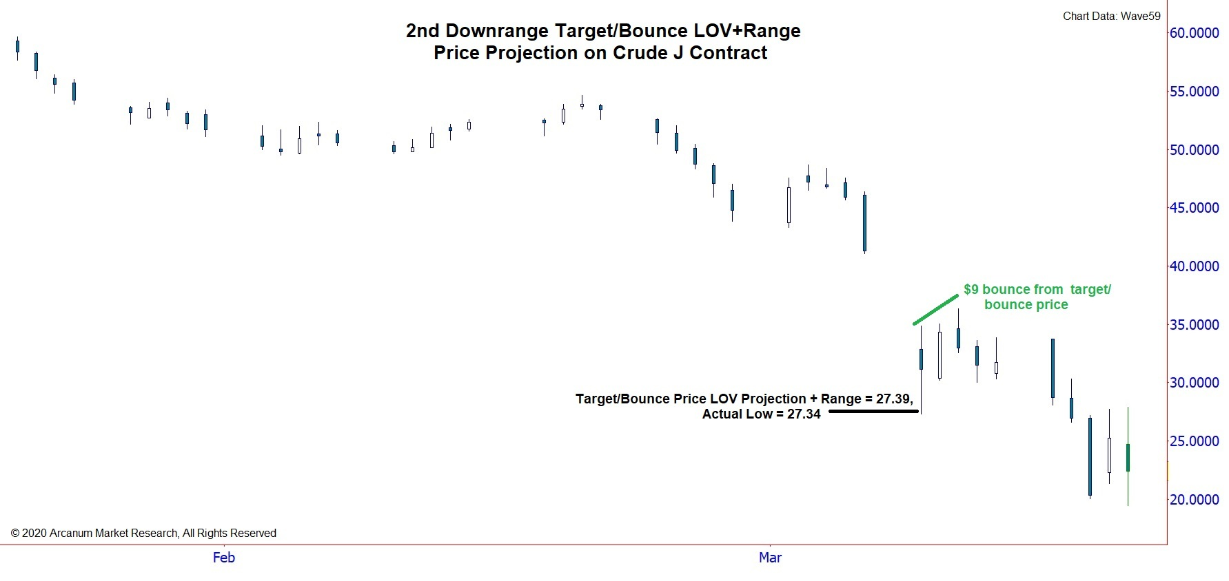 2nd Downrange Target/Bounce J Contract