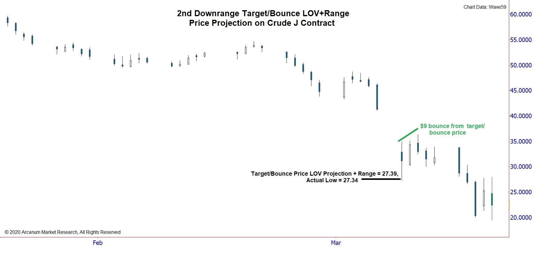2nd Downrange Target/Bounce J Contract
