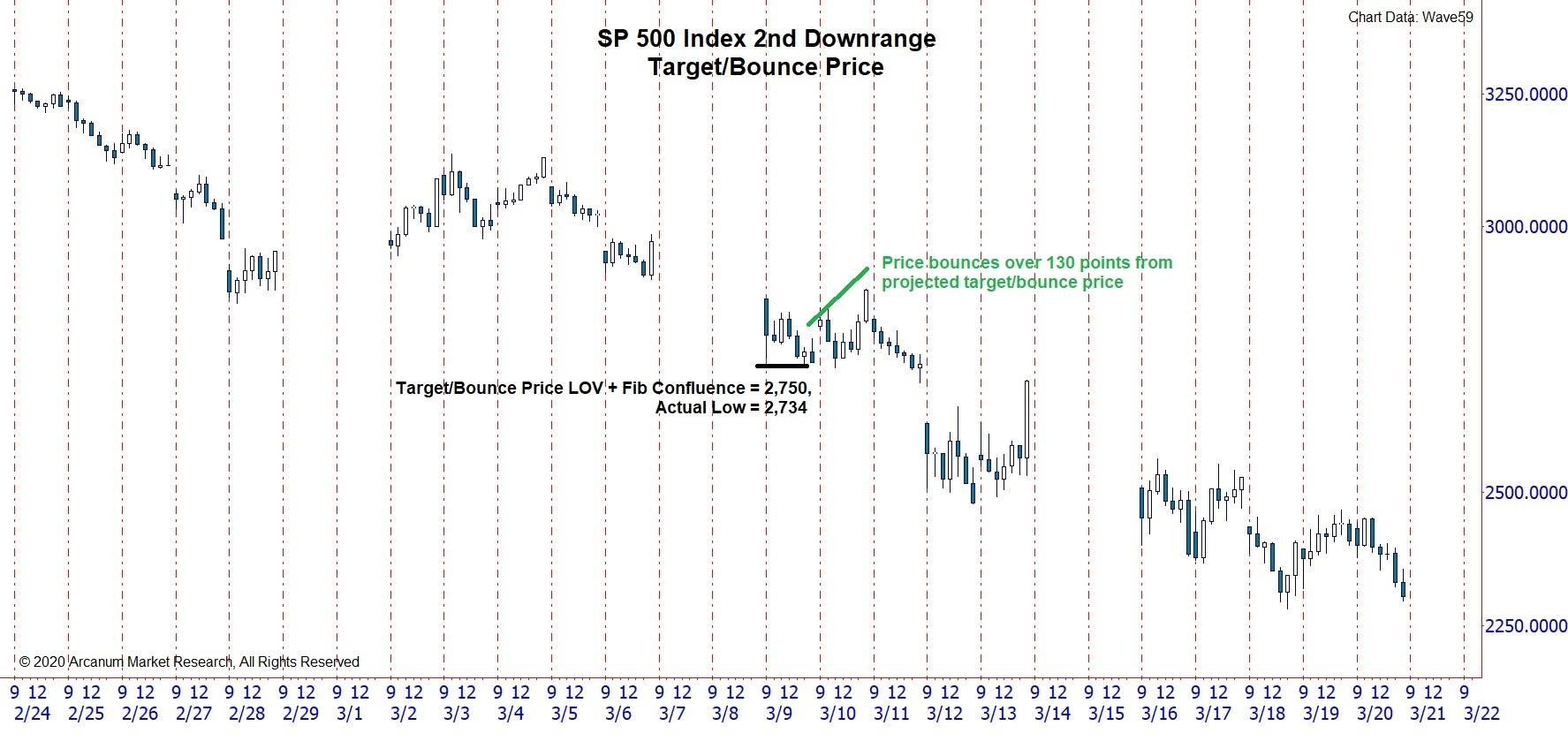 WD-Gann-SP-500-Chart-2