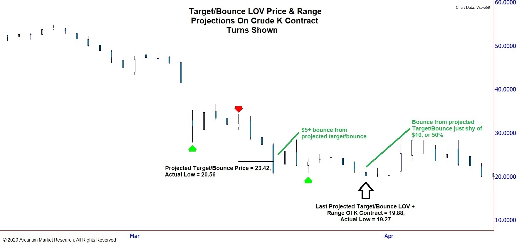 3rd & 4th Crude Dwonrange Targets/Bounces K Contract