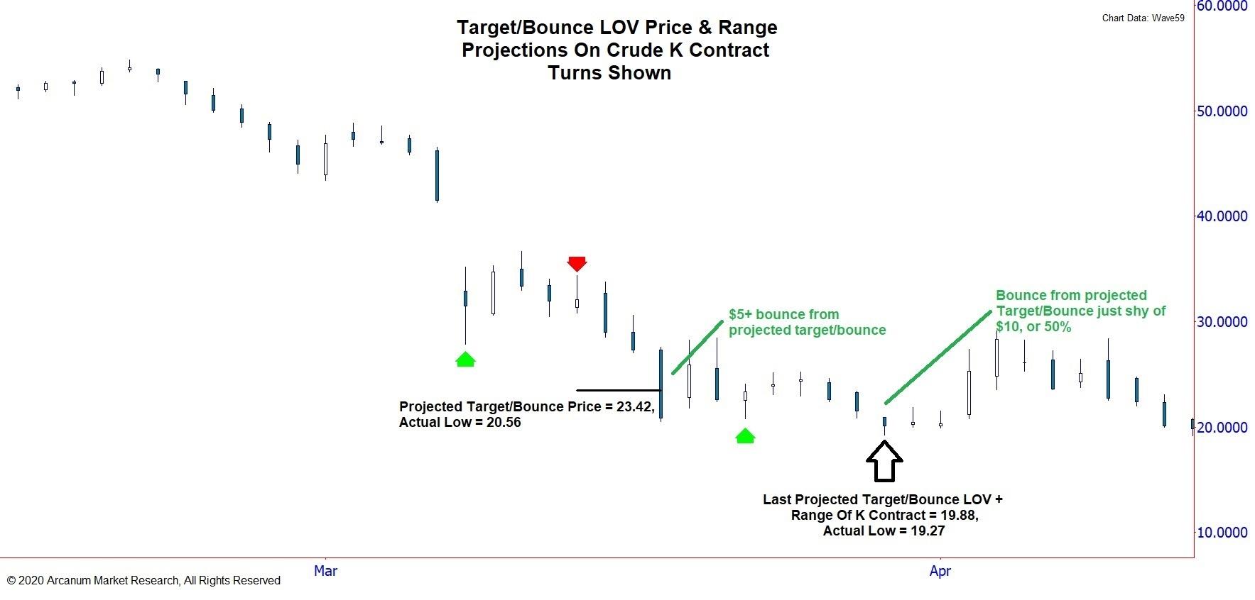 3rd & 4th Crude Dwonrange Targets/Bounces K Contract