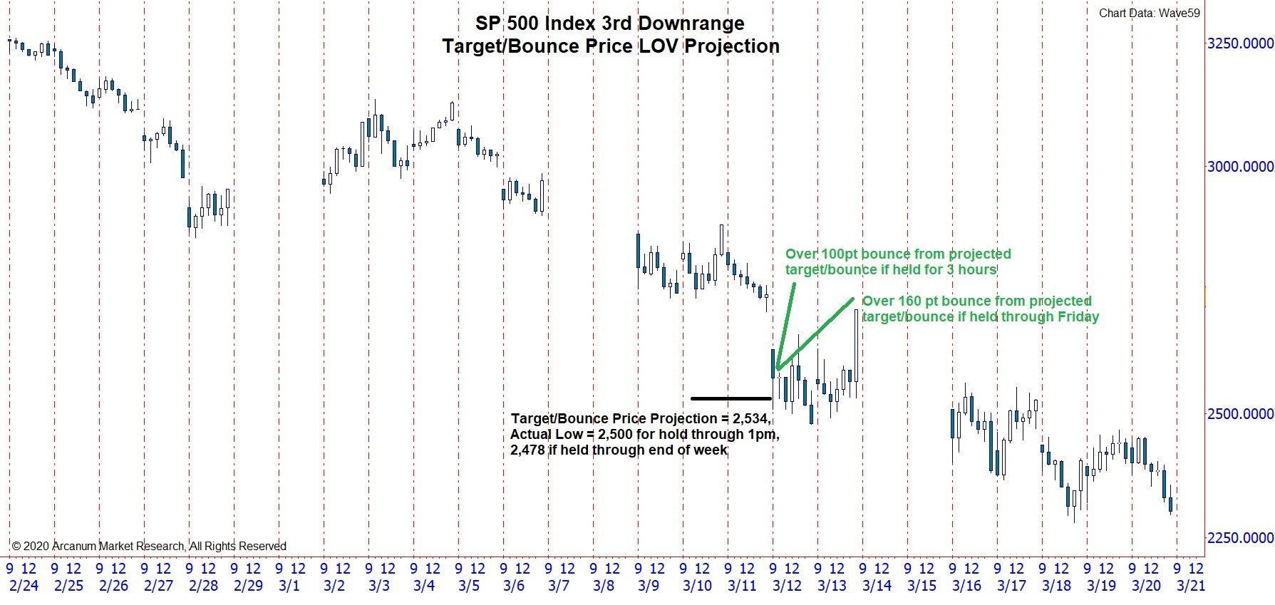 3rd SP 500 Downrange Target/Bounce Price Projection