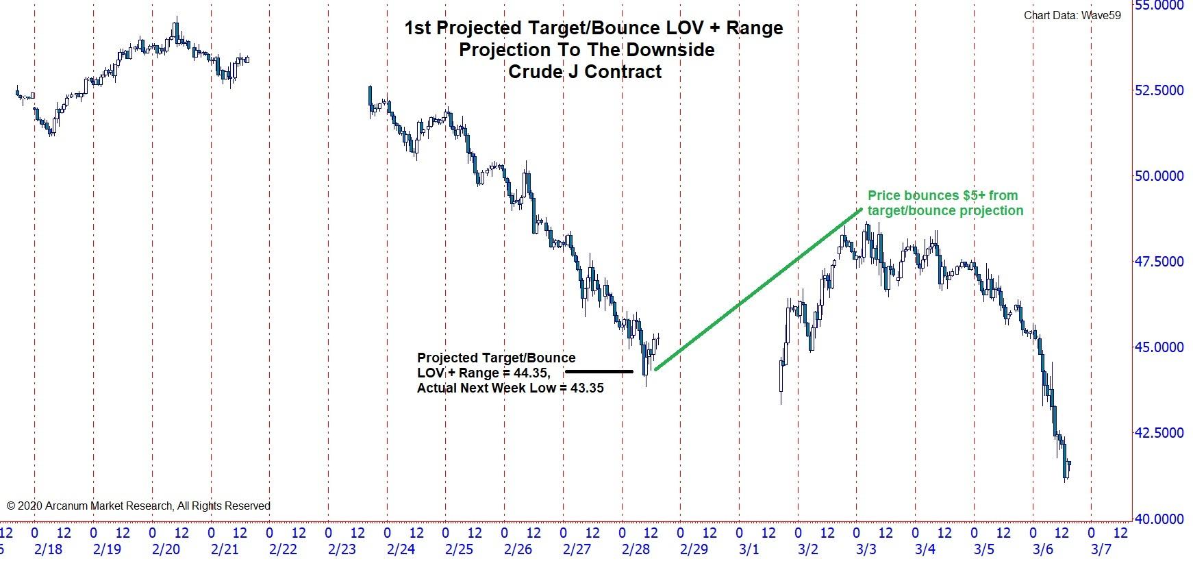 1st Crude Downrange Target