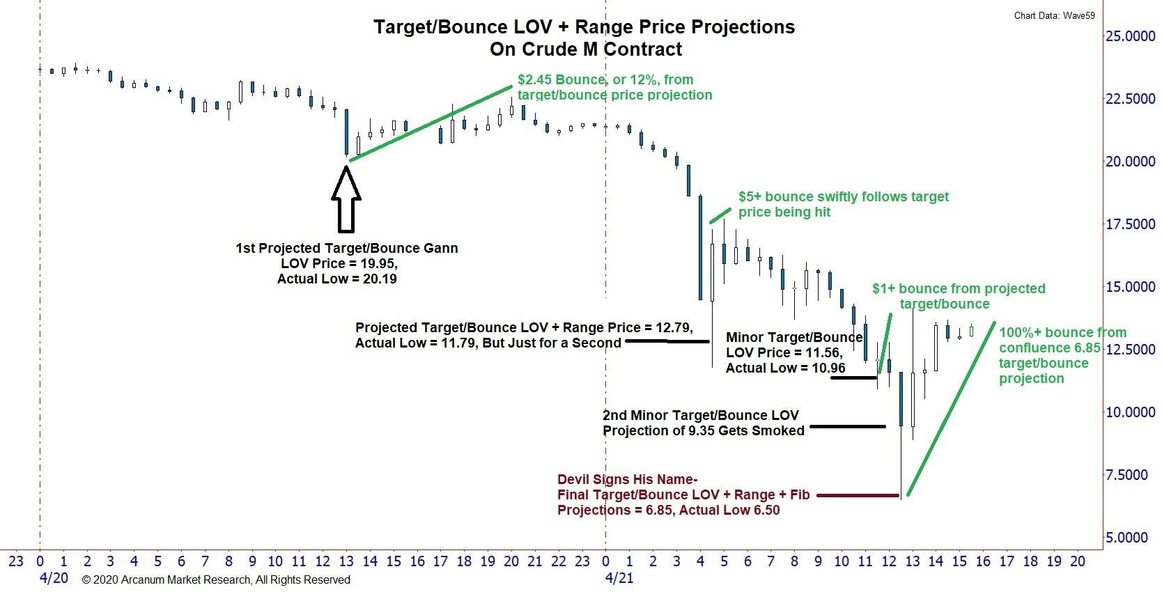 Crude M Contract Downrange Targets Hit