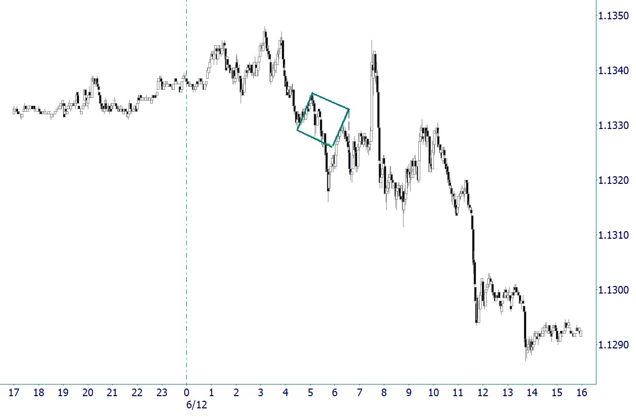 Euro Gann Chart Square Intraday 6/12