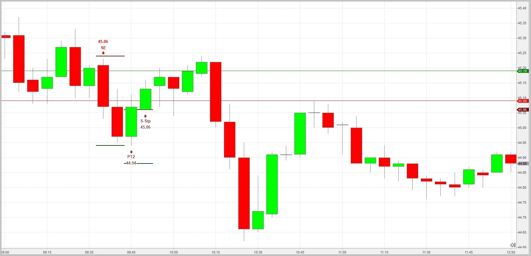 Crude-Key-Trading-Strategy