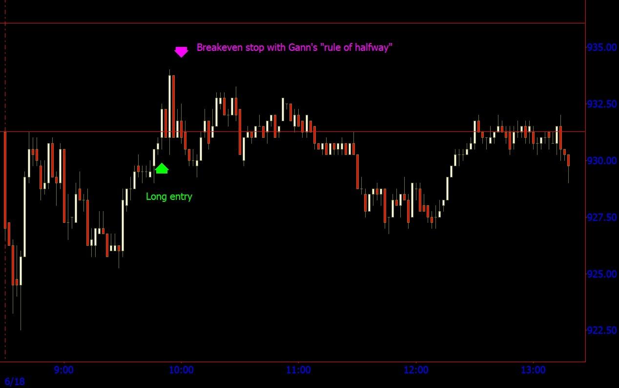 Soybeans Gann Polarity Lines Breakout 6-18-18