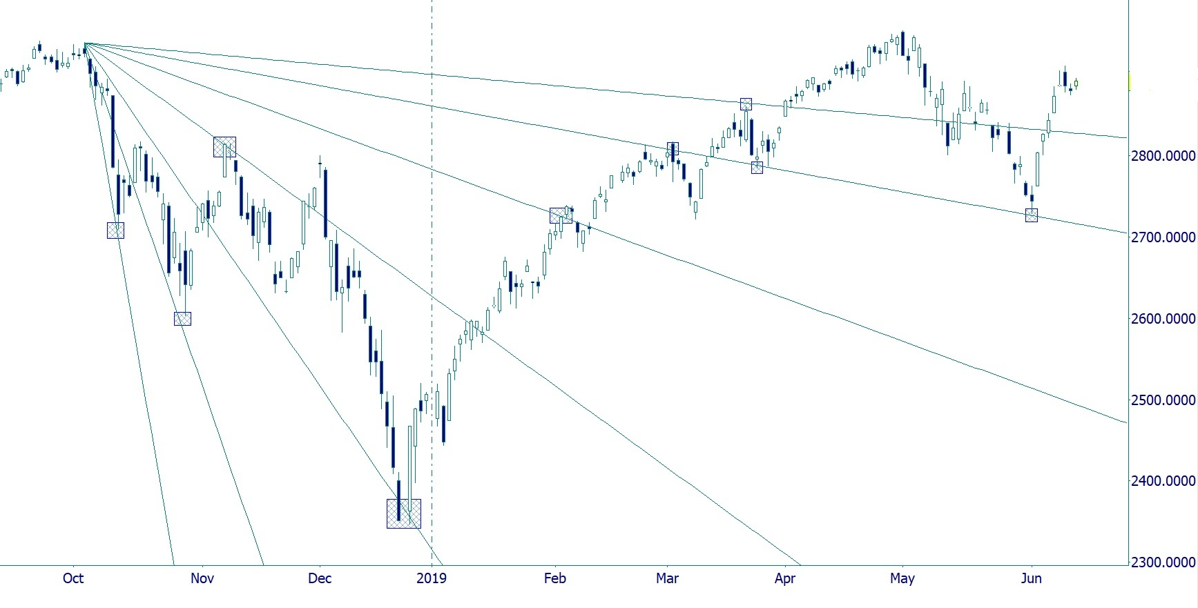 SP 500 2018- 19: Gann Fan From High