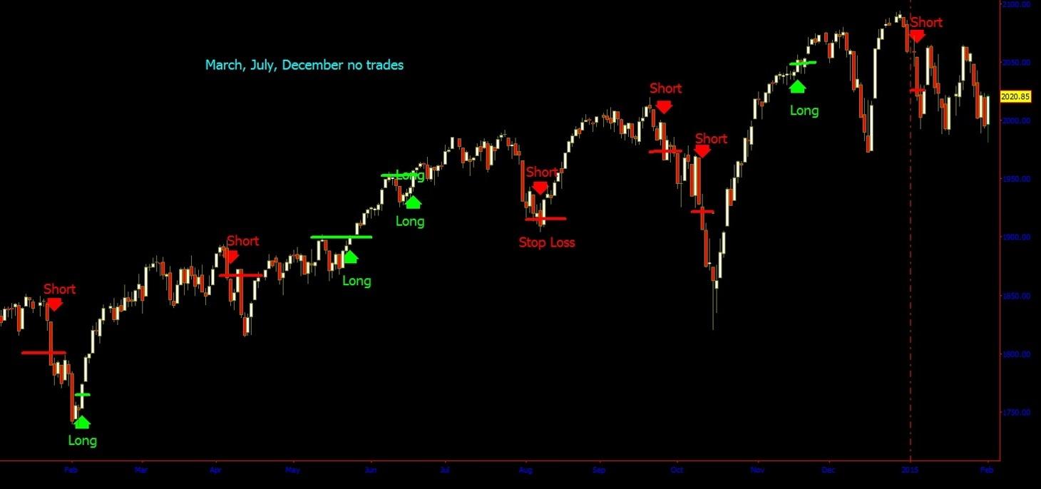 2014 $SPX Polarity Line Breakouts