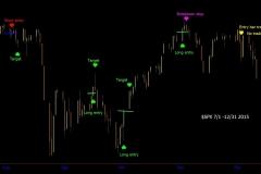2015 $SPX Polarity Line Breakouts Through December