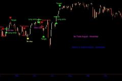 2016 $SPX Polarity Line Breakouts