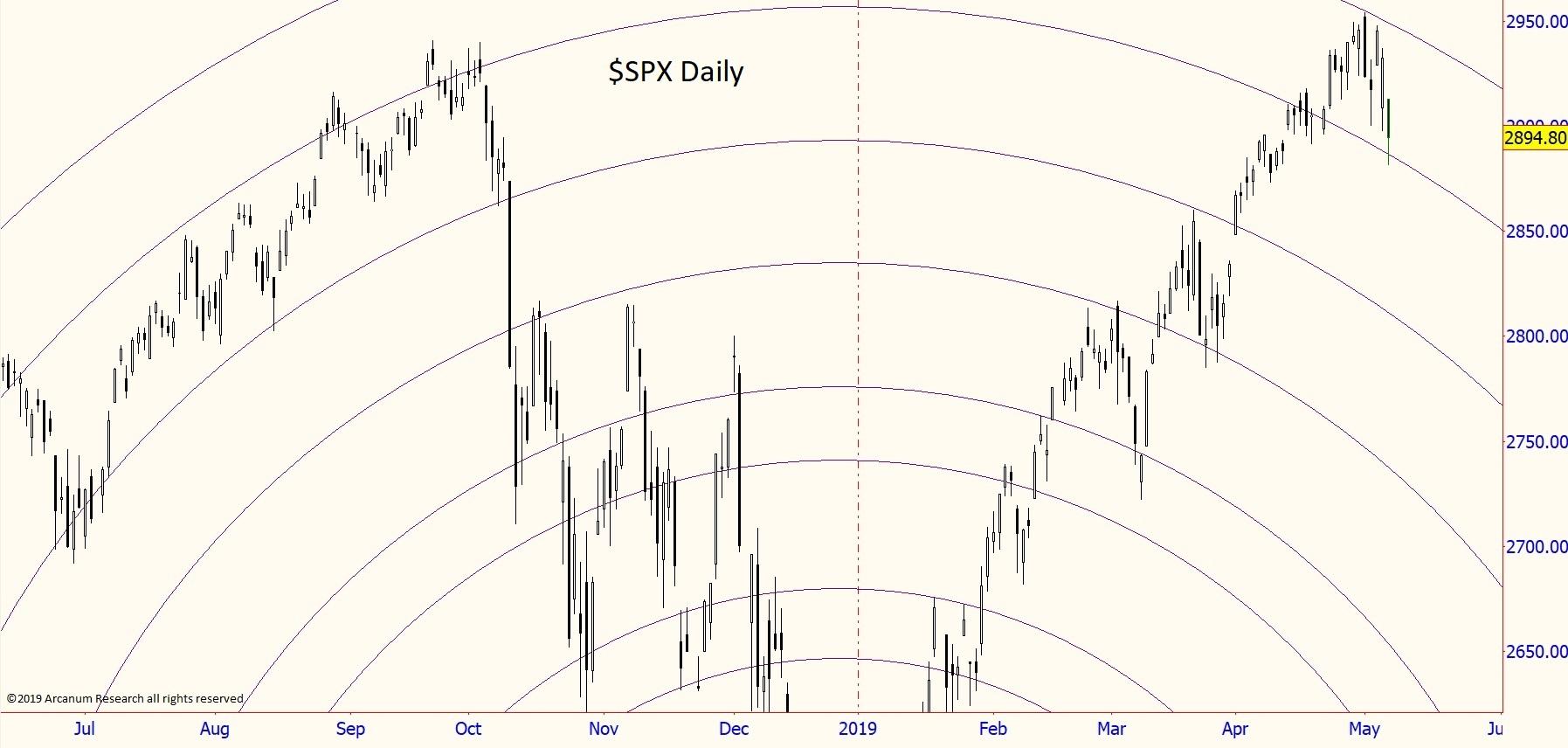 W.-D. Gann Market Geometry; Apocalypse Wave