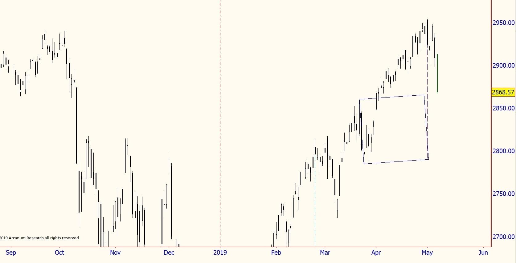 W. D. Gann Market Geometry; Chart Squares