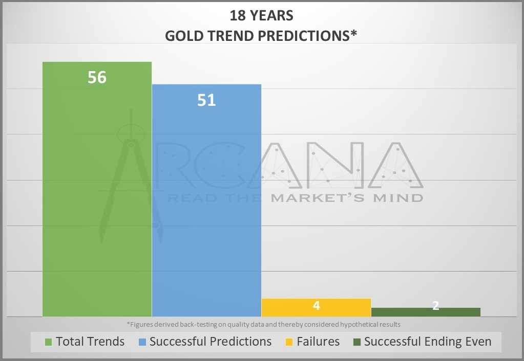 W. D. Gann Gold Forecasting