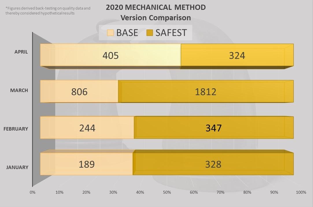 Mechanical method of WD Gann