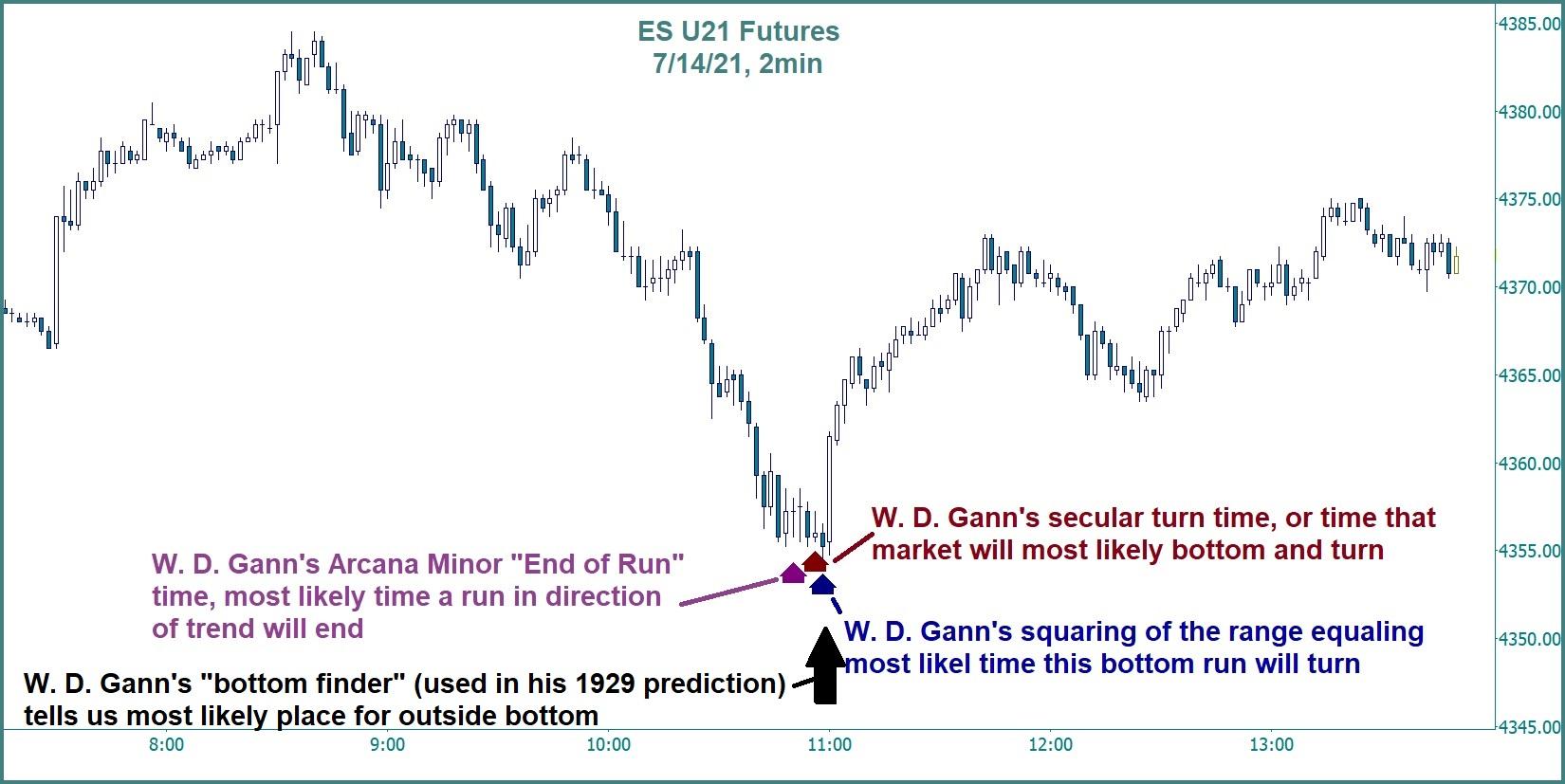 W. D. Gann time rules