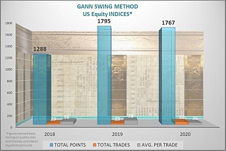W. D. Gann swing trading method