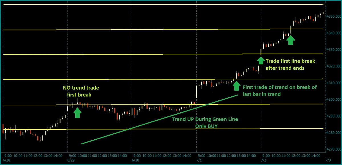 gann trading course